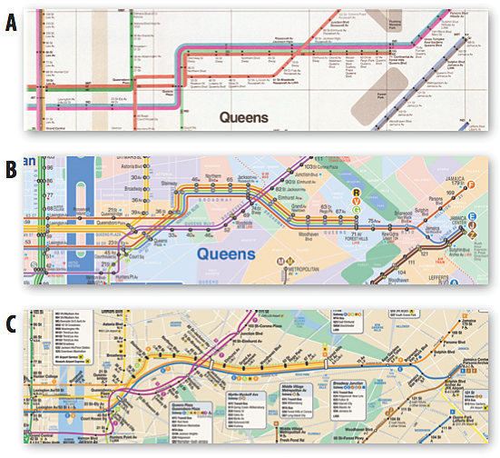 The trade-off along Queens Boulevard as depicted by (a) the Vignelli map, (b) the KickMap, and (c) the current MTA map.