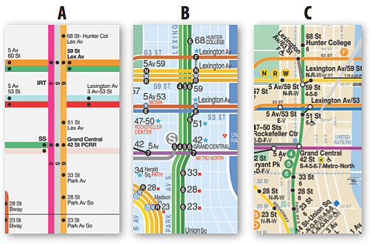 A portion of the 4/5/6 line in Manhattan as depicted by (a) the Vignelli map, (b) the KickMap, and (c) the current MTA map.