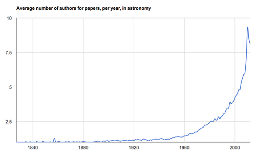 The average number of authors per paper since 1827