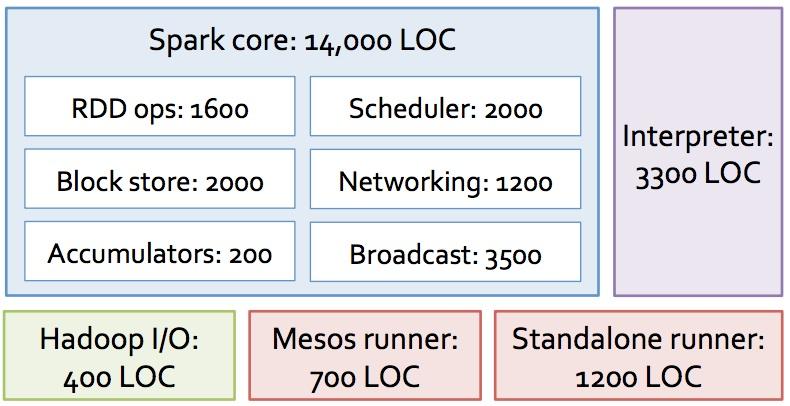 spark-codebase