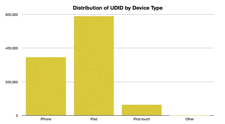 Distribution of UDID by device type