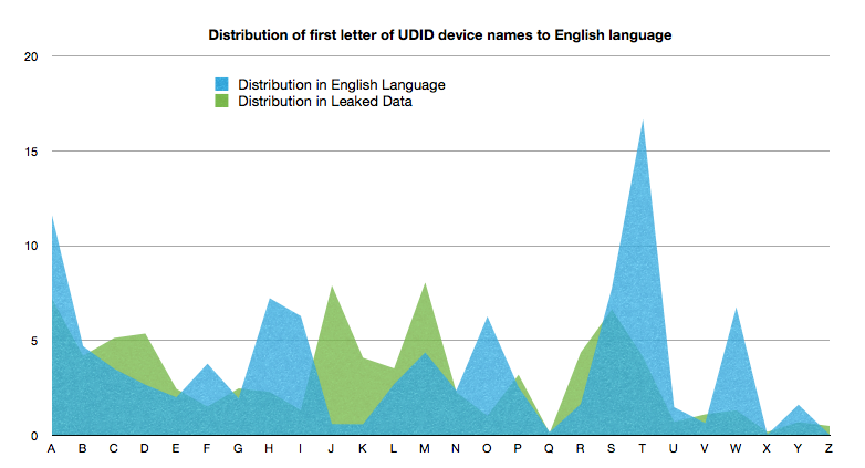 Comparing the distribution of the first letter of the cleaned device names to the English language