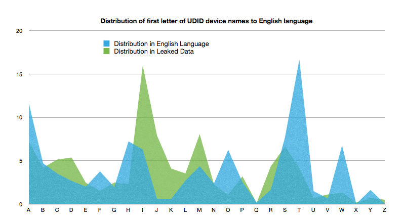 "Comparing the distribution of UDID by first letter of the ""Device Name"" field against the relative frequencies of the first letters of a word in the English language"