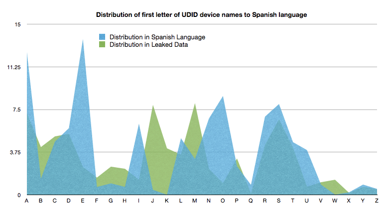 "Comparing the distribution of UDID by first letter of the ""Device Name"" field, ignoring all names that start with the string ""iP"", against the relative frequencies of the first letters of a word in the Spanish language"