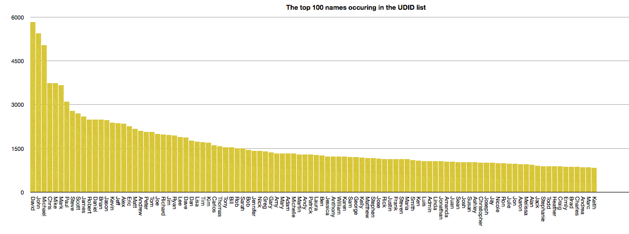 The top 100 names occurring in the UDID list.