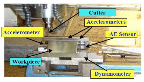 "The researchers' milling machine, shown with sensors near the cutting device. (Source: X. Li, M.J. Er, H. Ge, O. P. Gan, S. Huang, L.Y. Zhai, S. Linn, Amin J. Torabi, ""Adaptive Network Fuzzy Inference System and Support Vector Machine Learning for Tool Wear Estimation in High Speed Milling Processes,"" Proceedings of the 38th Annual Conference of the IEEE Industrial Electronics Society, pp. 2809-2814, 2012.)"