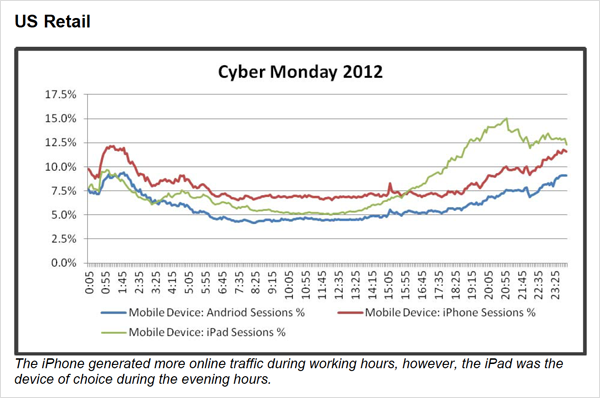 IBM Cyber Monday Report
