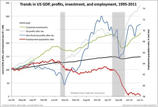 mcafee-gdp-trends