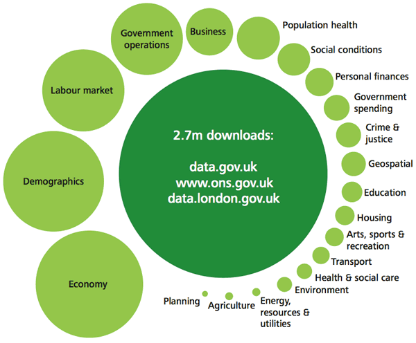 Deloitte open data