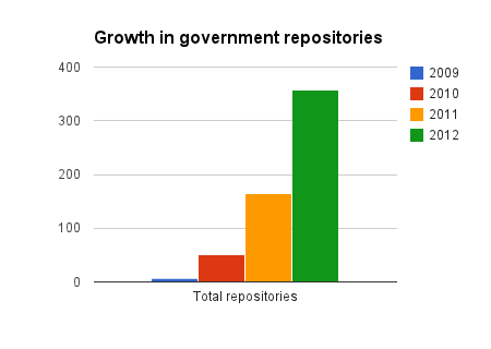 Total government GitHub repositories