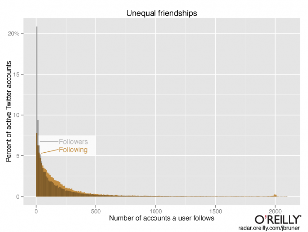 followers_following_comparison_histogram