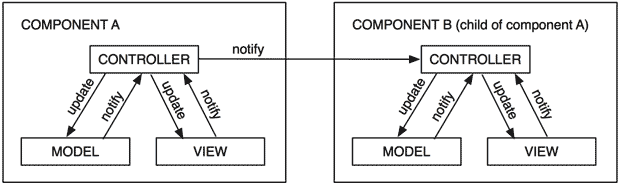 components_encapsulate