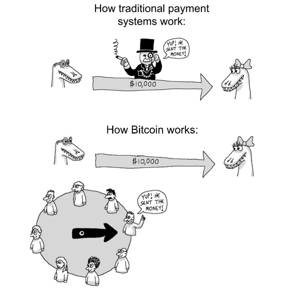How traditional payment systems work vs how bitcoin works