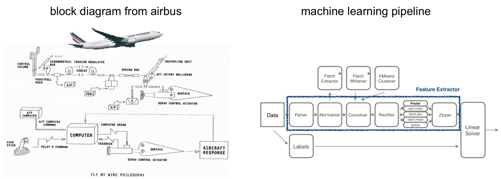 building and deploying large-scale machine learning pipelines - o