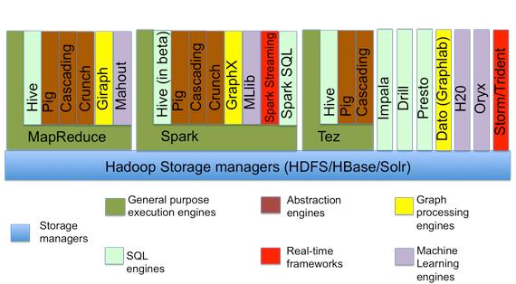 Processing frameworks for Hadoop