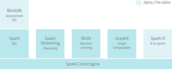 Spark_Ecosystem_Chart