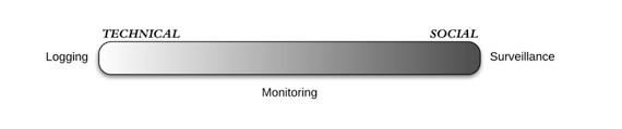 logging_surveillance_spectrum_1