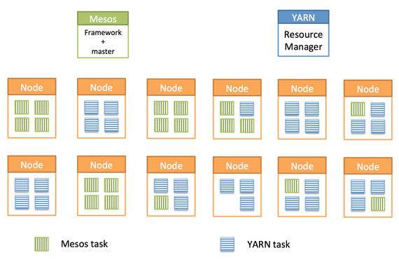 generic-nodes