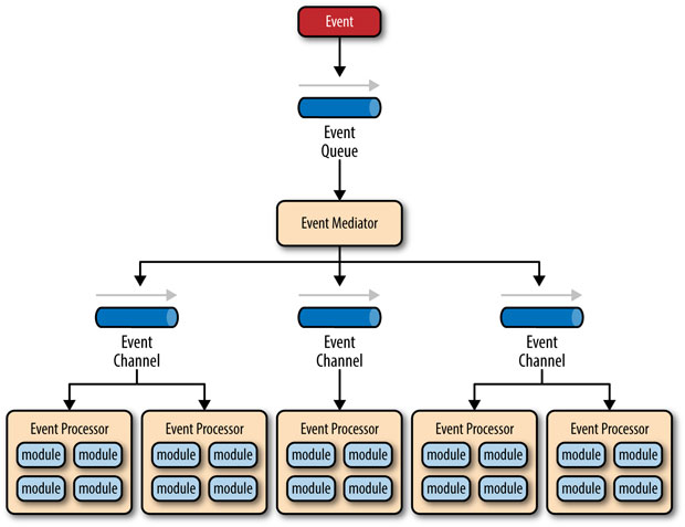 Event-driven architecture mediator topology