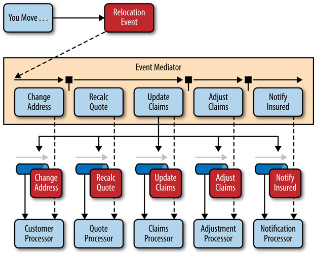 Mediator topology example