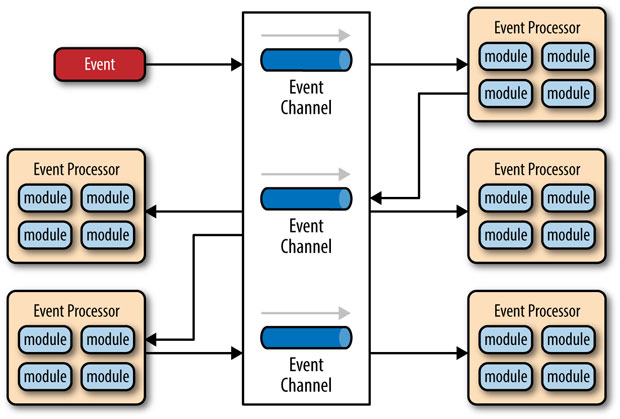 Event-driven architecture broker topology