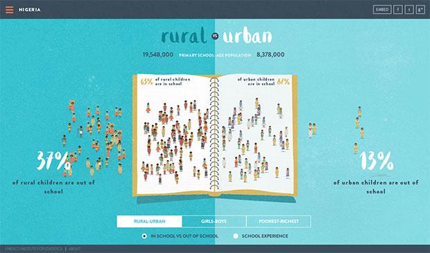 Nigeria's rural vs urban children
