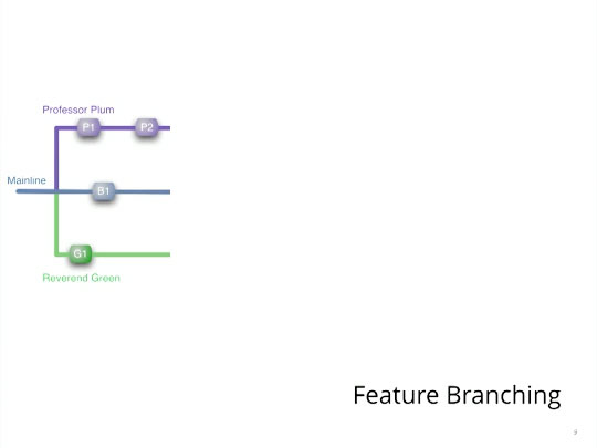 Feature branching