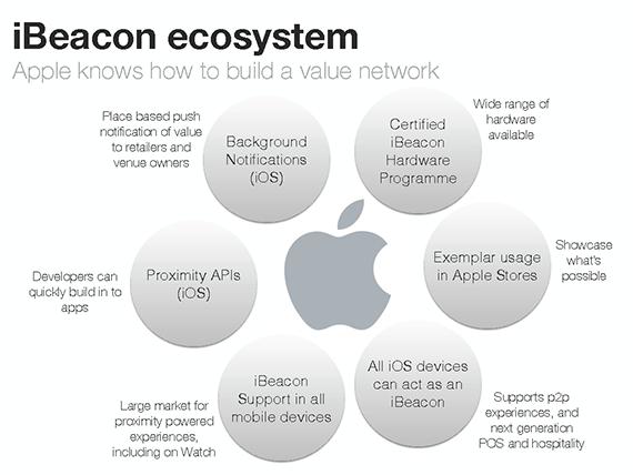 iBeacon_Ecosystem_slide