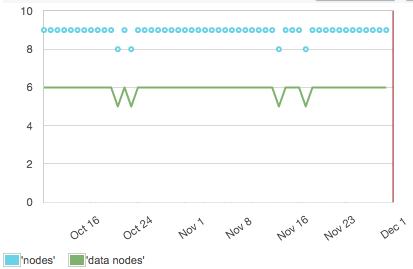 tracking_running_nodes