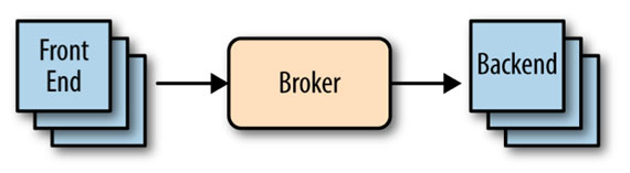 Figure 1-5. Disconnected application tiers with brokered messaging