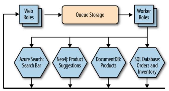 Figure 1-6. Retail store web application cloud architecture