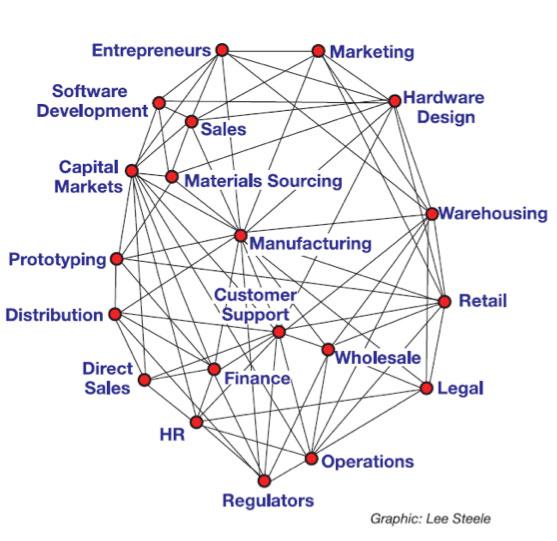 Hypothetical_IoT_ecosystem