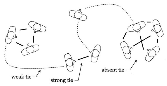 Weak-strong-ties