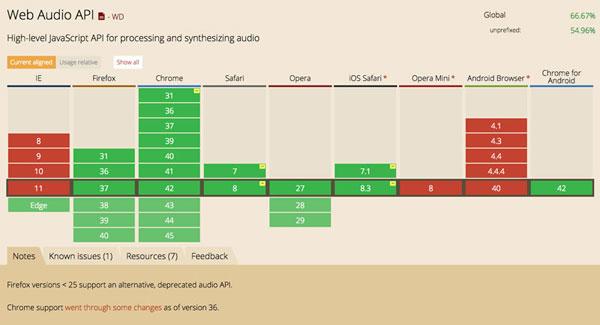 CanIUse Web Audio