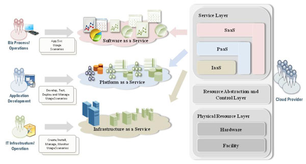 NIST Model for Cloud Orchestration