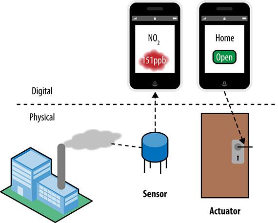 1-2---sensor-actuator_sized