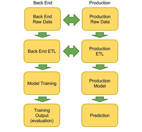 Back-end-and-production