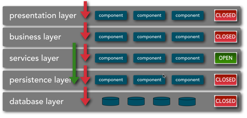 Figure 1: Layered architecture with mixed closed and open layers