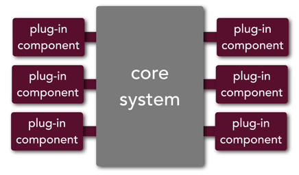 Figure 2: Component Types in micro-kernel architecture