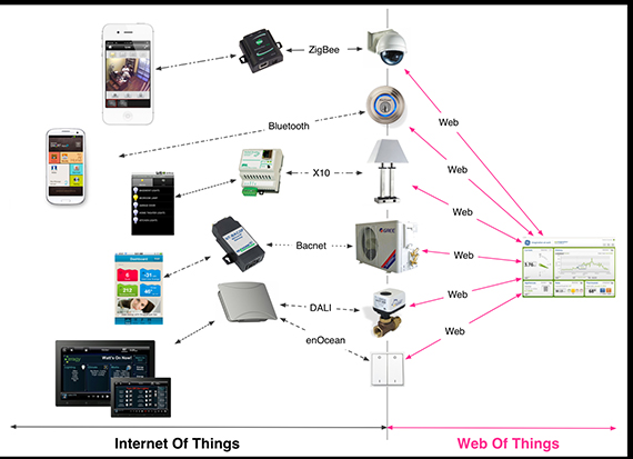 iot-vs-wot-sized